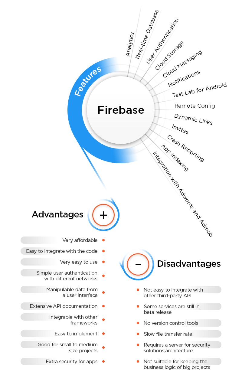 Features, Advantages, and Disadvantages of Firebase