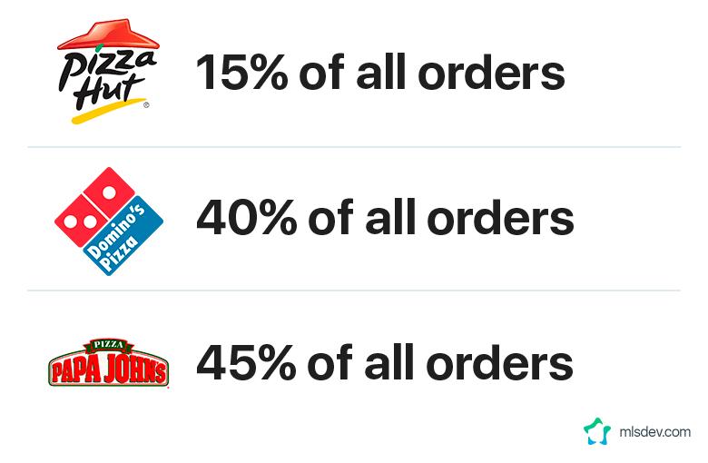 Ordering via Apps