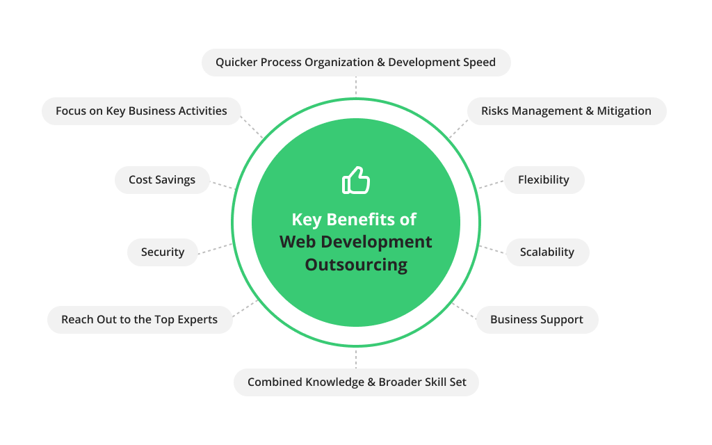 Key Benefits of Web Development Outsourcing