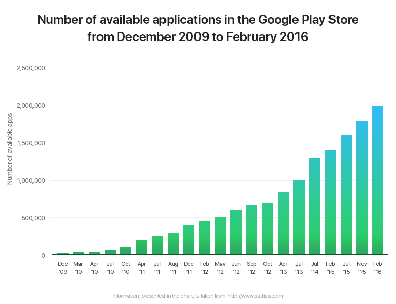 The Number of Available Apps on Google Play Market