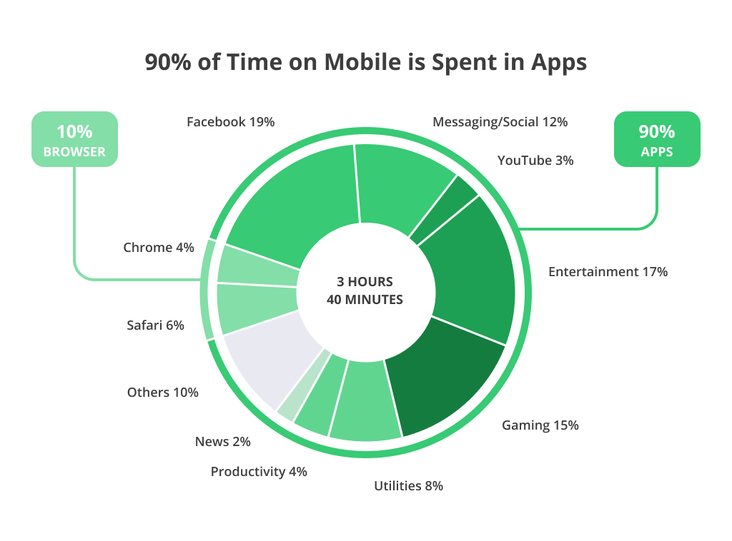 Amount of Time Spent in Mobile Apps