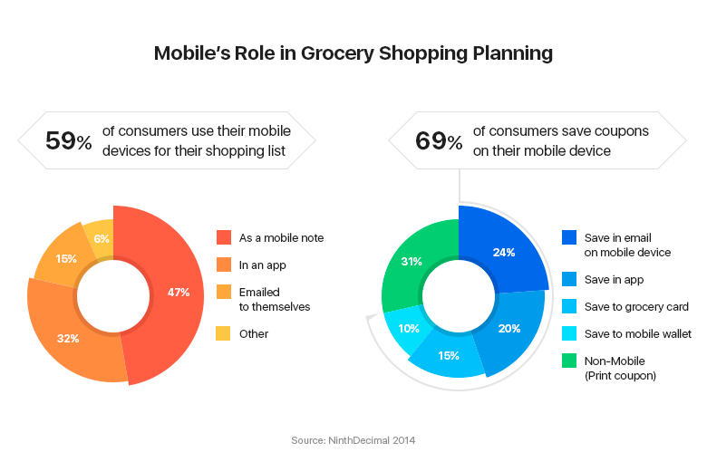 Mobile's Role in Grocery Shopping Planning