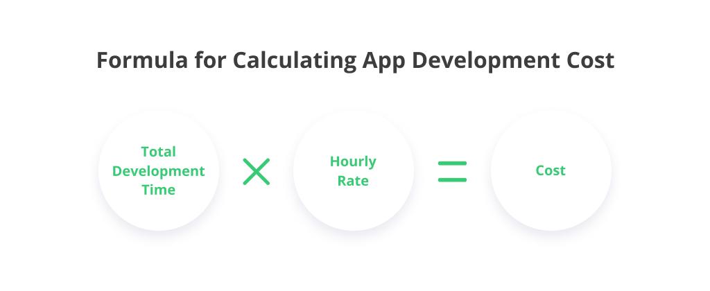 app development cost