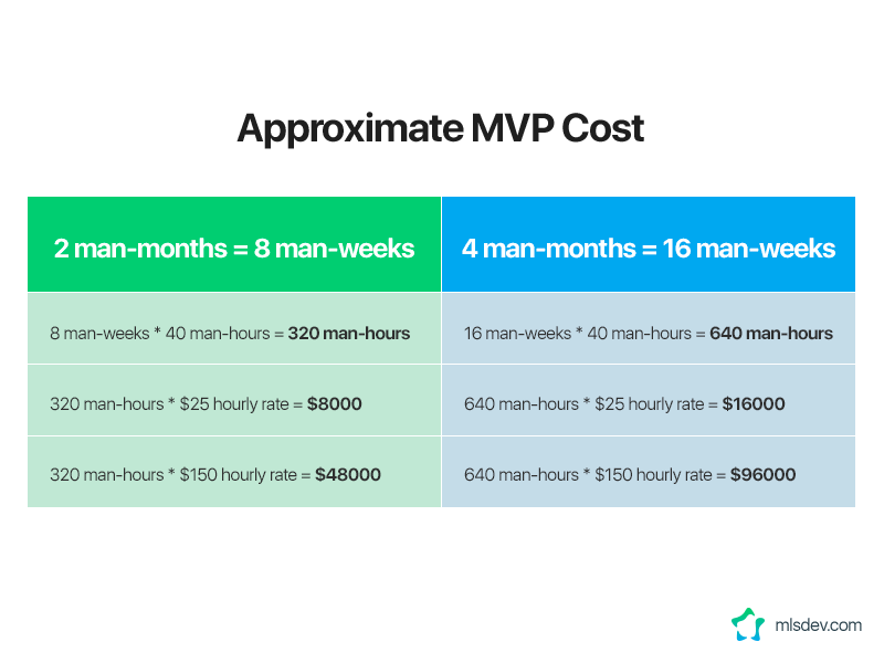 Approximate Cost of MVP Development