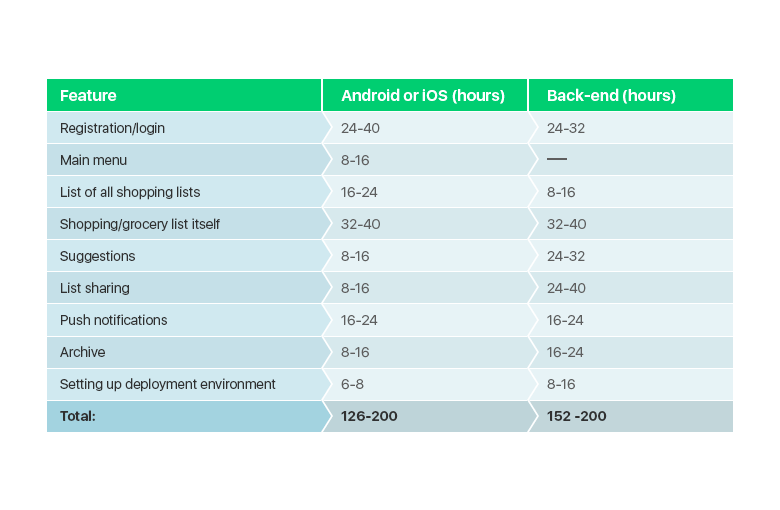 Estimate for Shopping App Development
