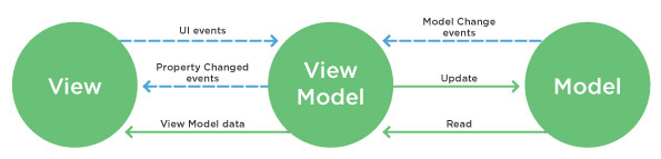 Interaction Between View, ViewModel, and Model