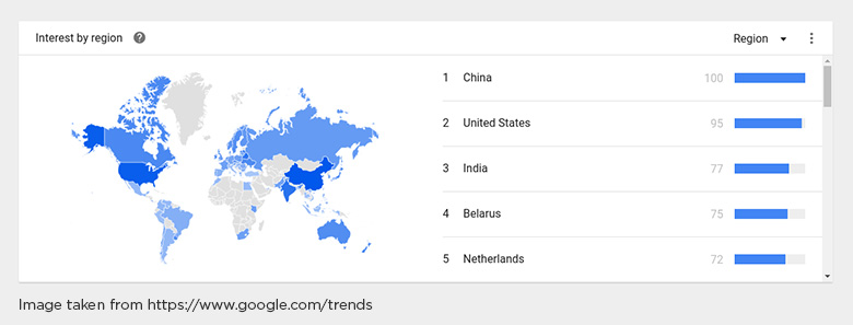 Ruby on Rails Trends on Google