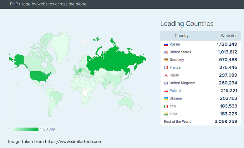 PHP Usage by Websites in the World
