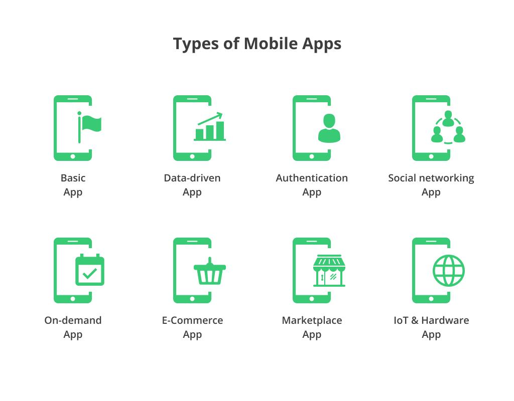 Understanding App Development Cost in 2019 [Full Guide + Examples