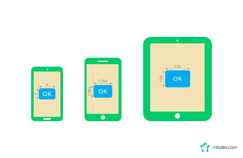 UX Elements in Responsive Design