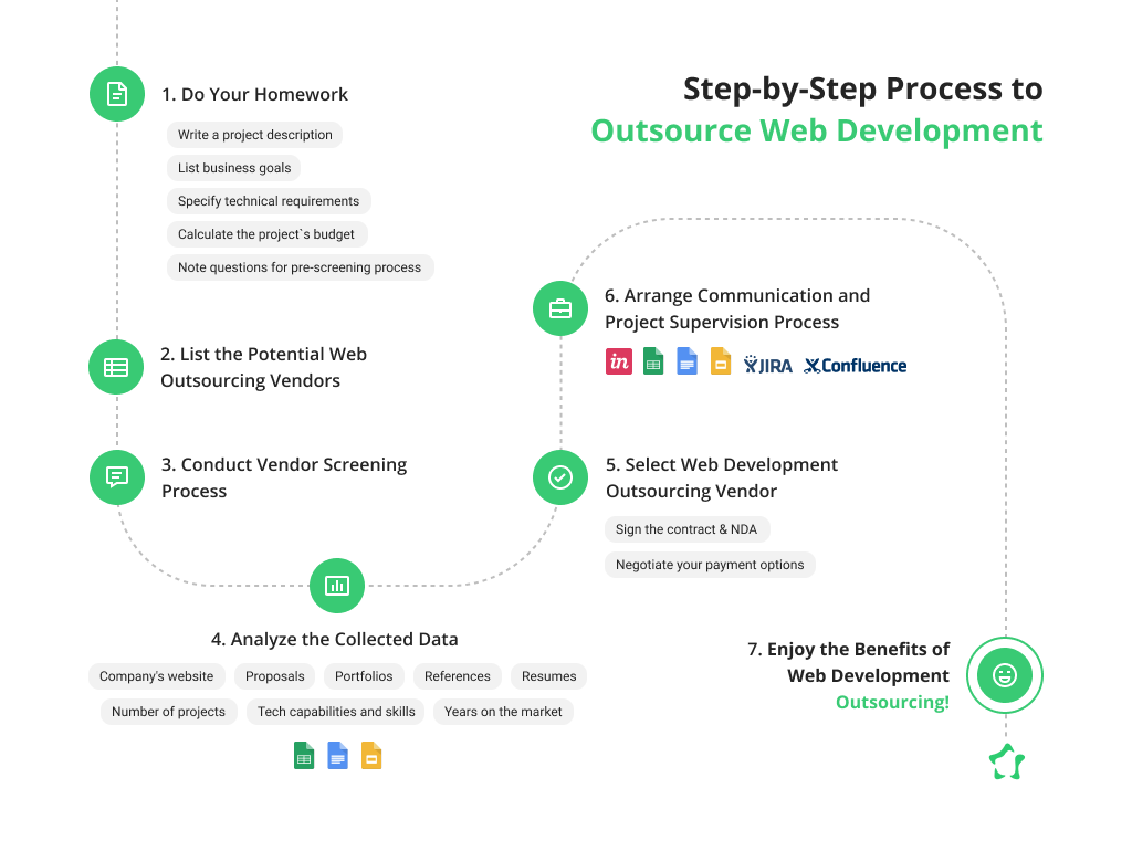 Outsource Web Development Step by Step