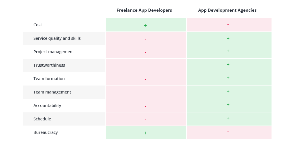 How Much Does it Cost to Make an App: Full Cost Breakdown