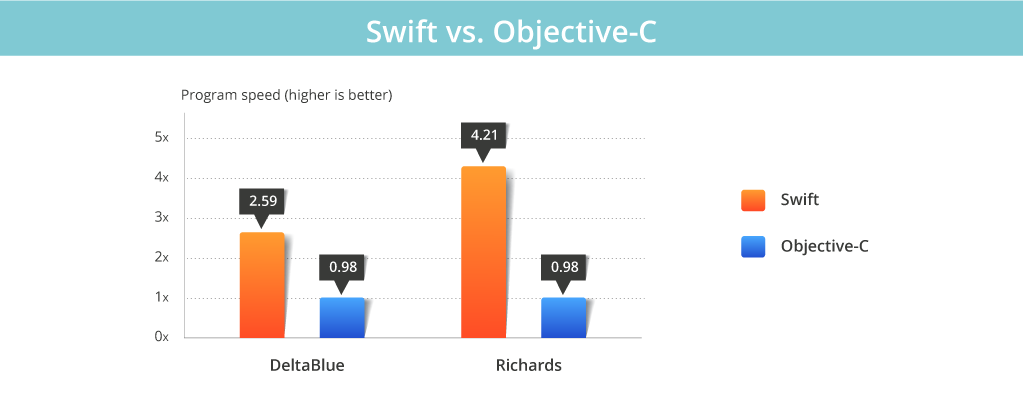 Graph: Speed Comparison Between Swift and Objective-C