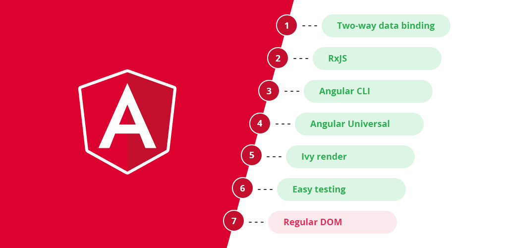 The Benefits and Downsides of Angular Framework