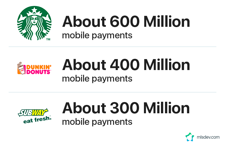 Number of Mobile Payments by Company