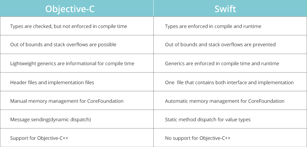Table: Swift vs Objective-C