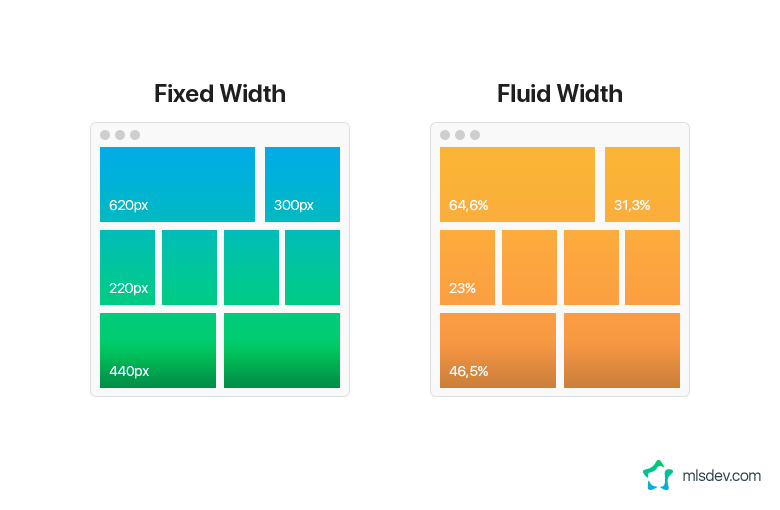 Fluid and Fixed Layouts