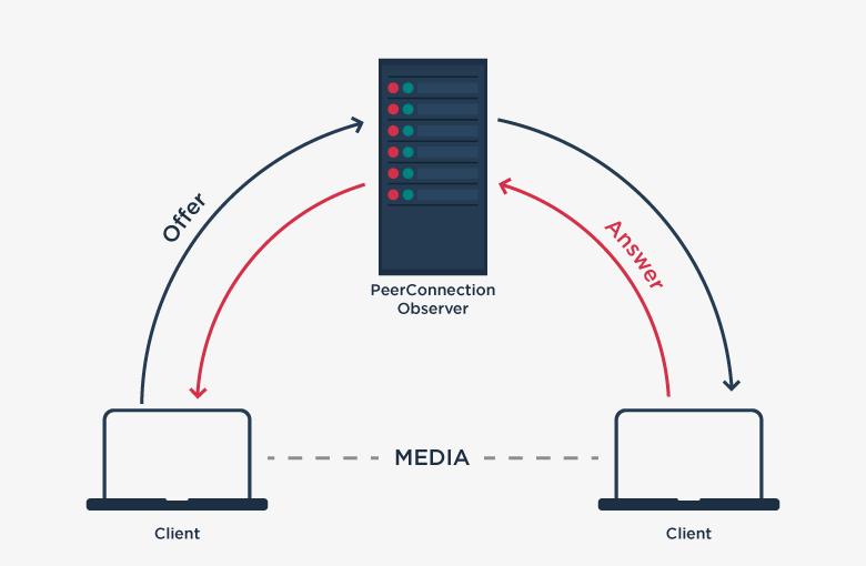 WebRTC Structure