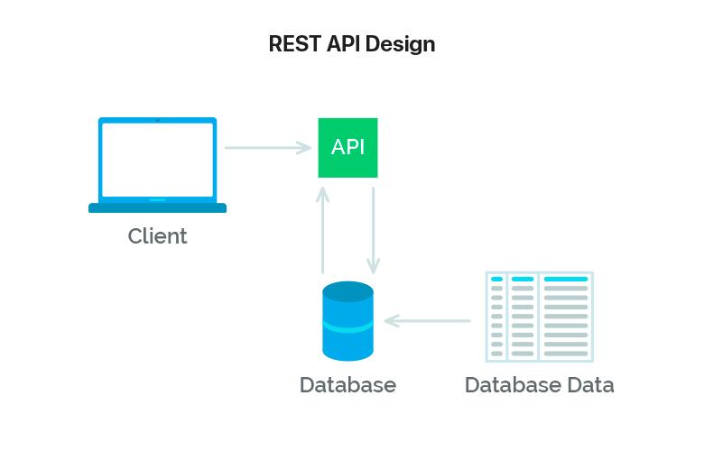 A Beginner's Tutorial for Understanding RESTful API | MLSDev