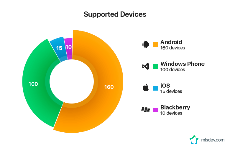 Number of Devices Supported by Operating Systems