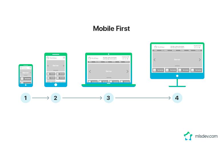 Mobile First Platform