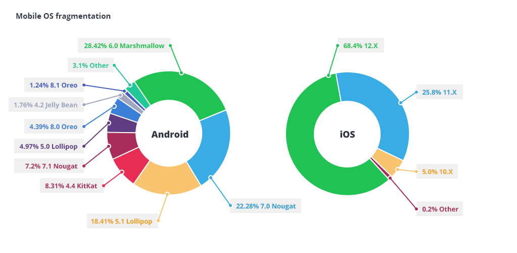 Mobile OS Fragmentation
