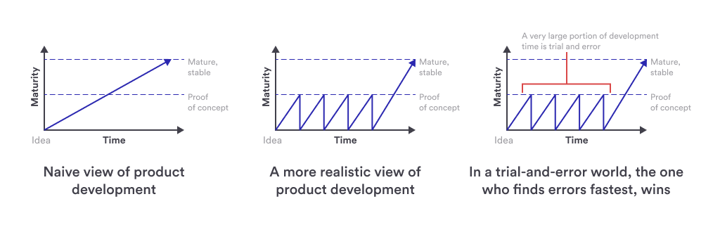 Graph: Realistic vs. Naive View of MVP Product Development