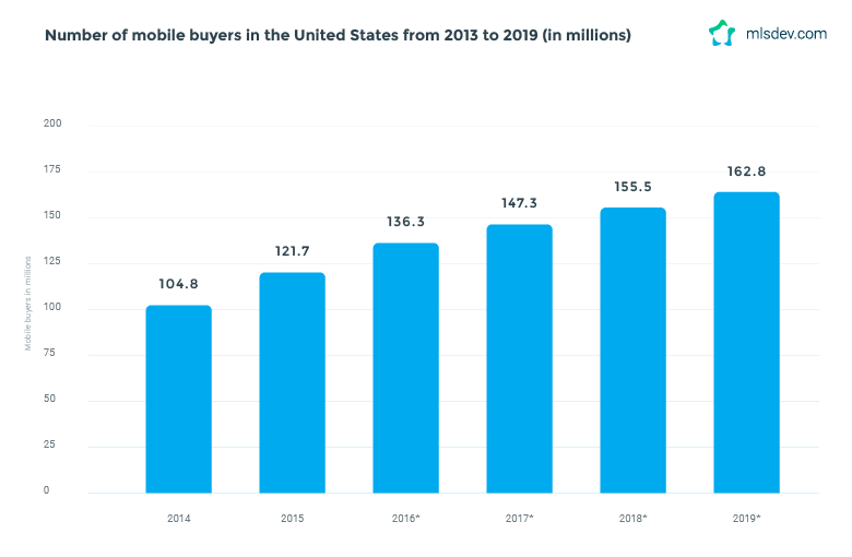 Mobile Buyers in the US