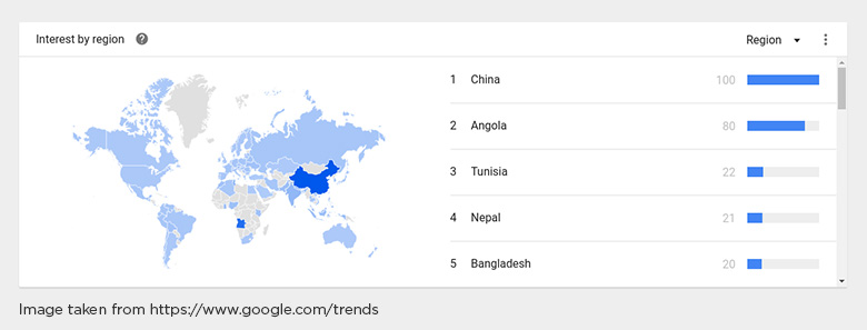 PHP Trends on Google