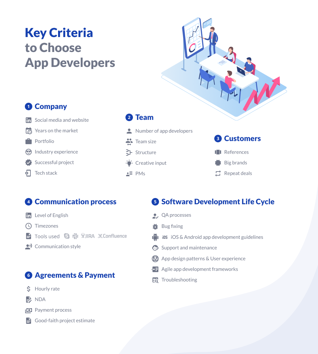 List of Criteria to Choose App Developers