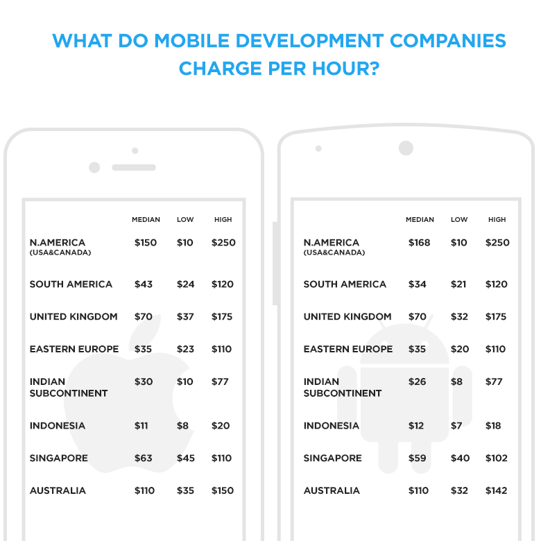 Hourly Rates of Mobile Developers Worldwide