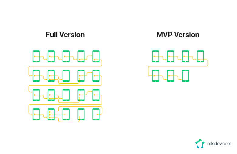 Design for Full App Version and MVP Version