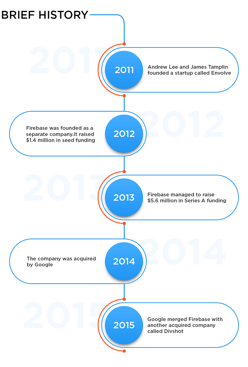 The Main Facts From Firebase History