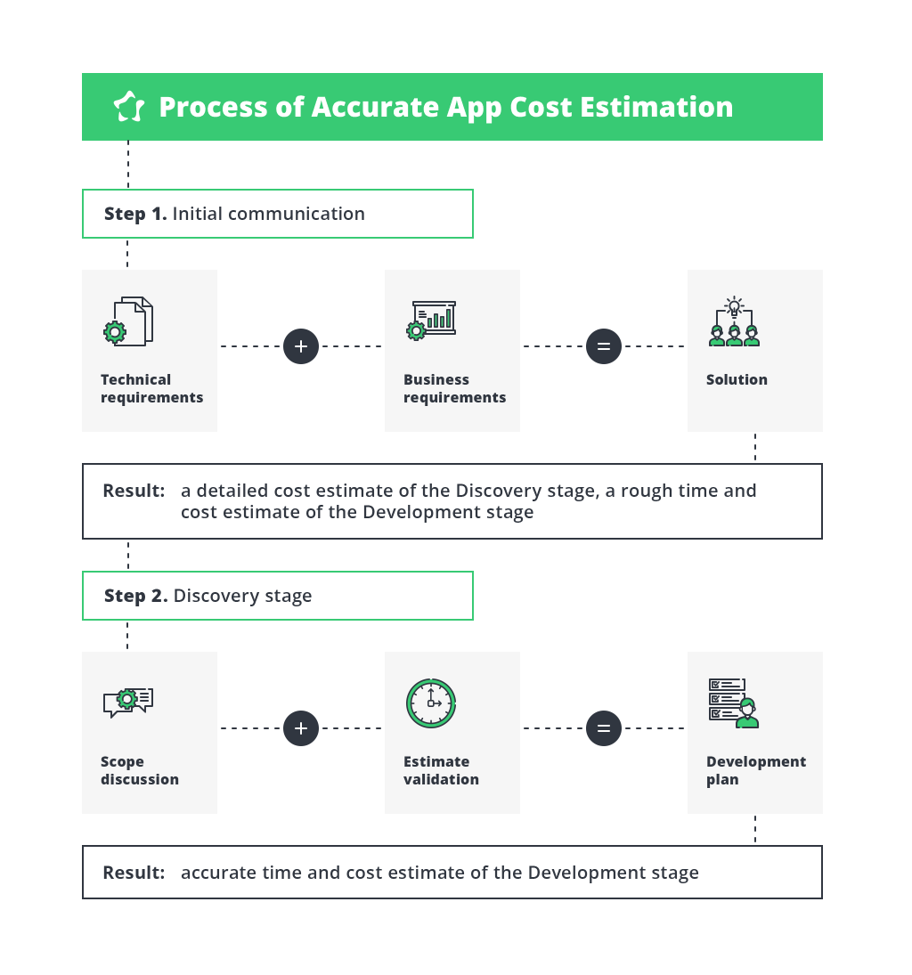 Infographic: How Mobile App Development Cost Estimates are Calculated